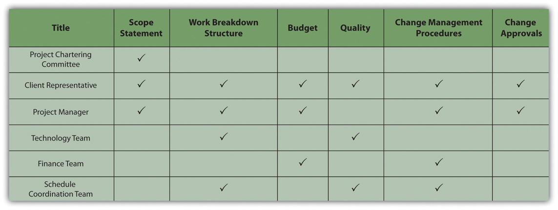 project meeting communication matrix template .