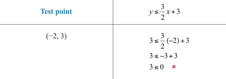 Elementary Algebra 1.0   FlatWorld