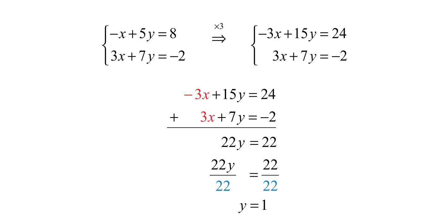Elementary Algebra 10 – Substitution Method Worksheet