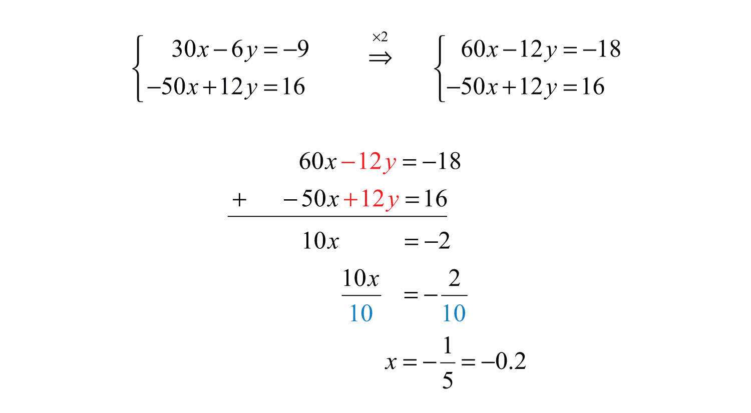 Y Intercept Definition Elementary Algebra 1.0...