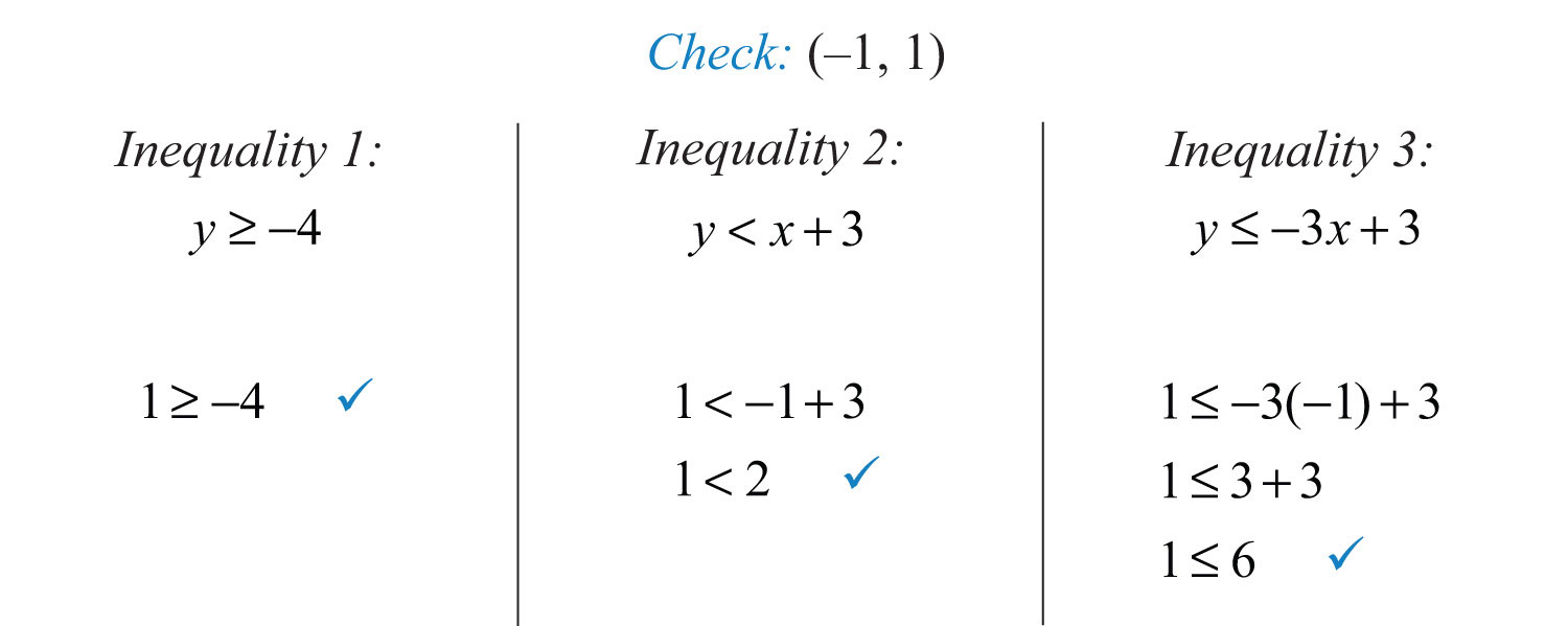 Key Takeaway To Solve Systems Of Linear Inequalities