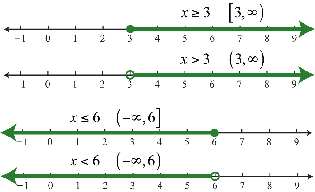 write and solve an inequalities for x