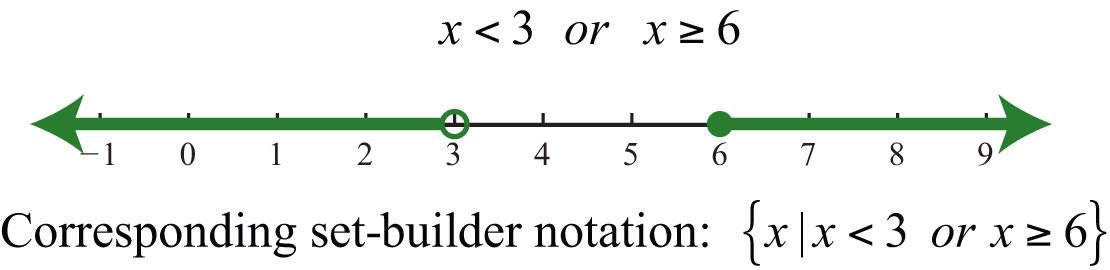 Elementary Algebra 10 – Interval Notation Worksheet