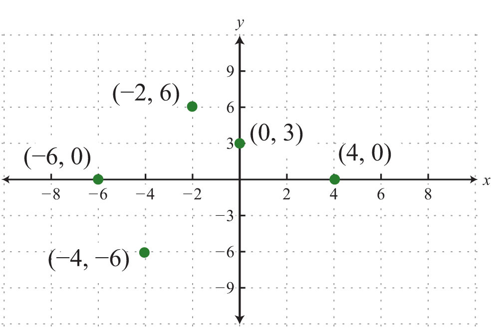 Rectangular+Coordinate+System+Graph+Paper Solution: Each tick mark on ...