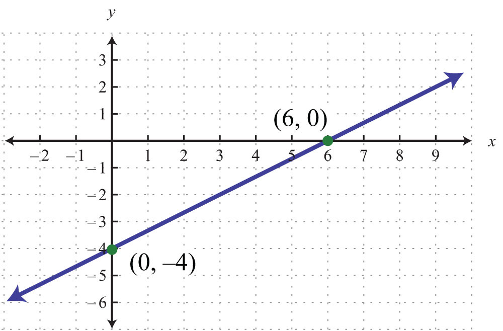 Algebra Graph Examples Example 4 Graph Using