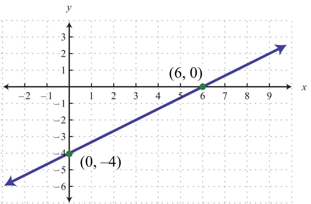 Elementary Algebra 10 – Graphing Using Intercepts Worksheet
