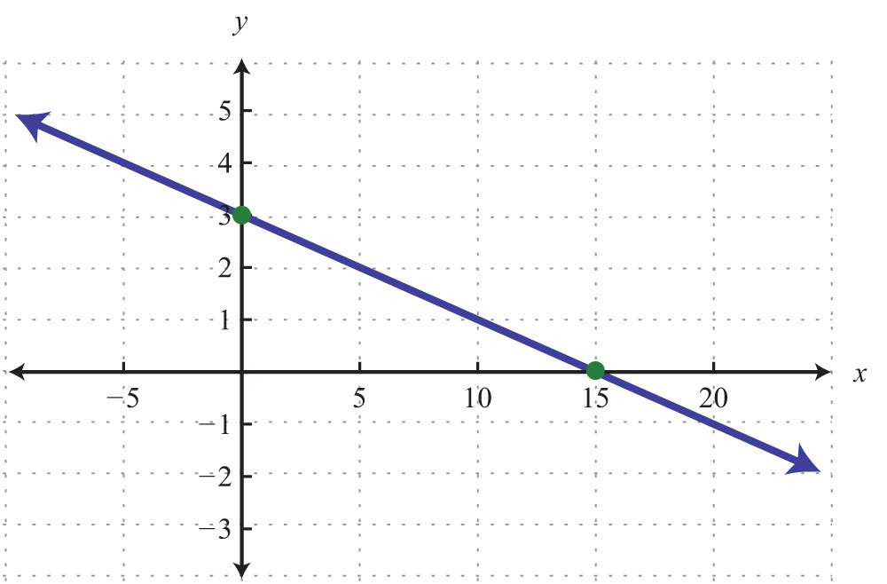 Algebra Graph Examples Example 5 Graph Using