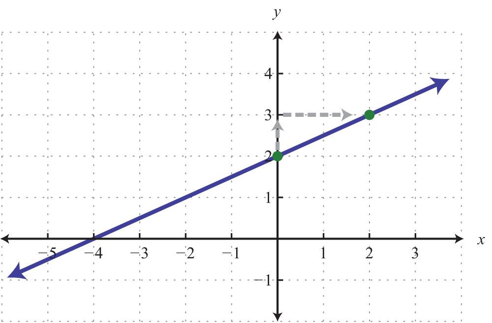 Y Intercept Example In this example  we notice