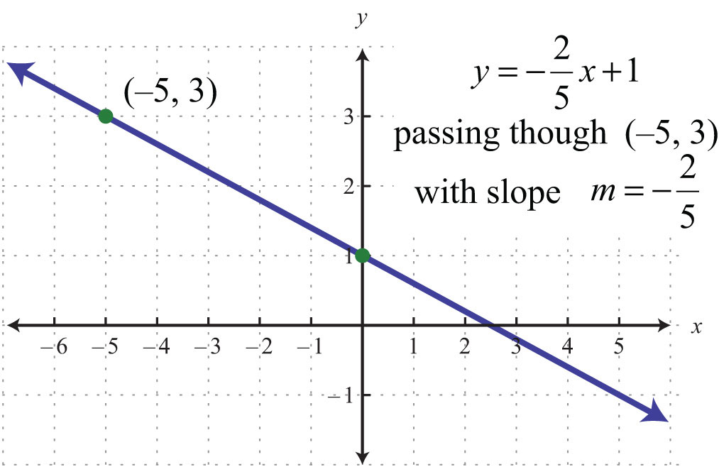 how to find a perpindecular equations