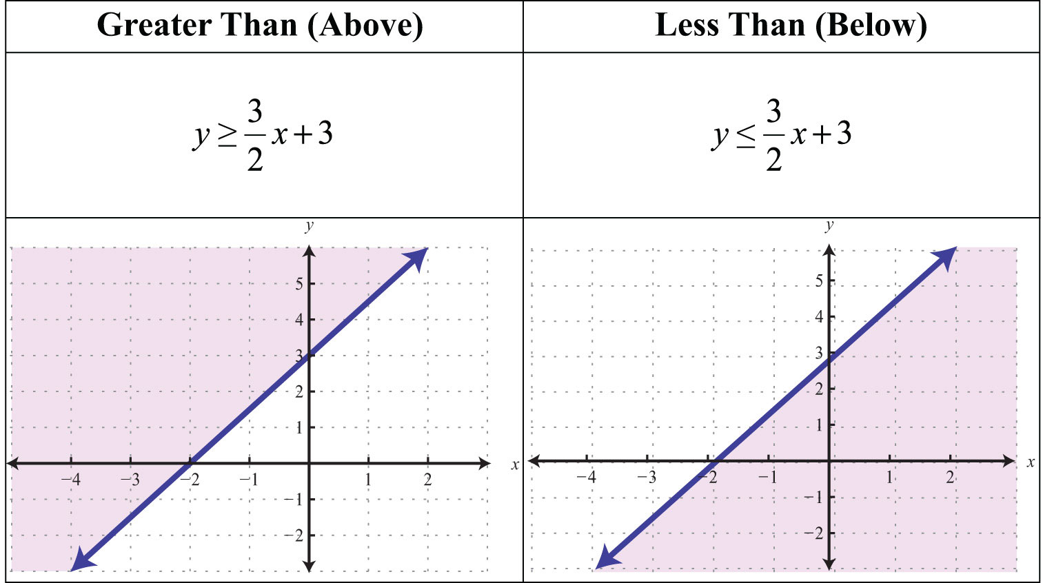 writing inequalities from a graph Writing and solving inequalities then graph the solution on a number line discussion think-team-share q for which operations was the solution not reasonable.