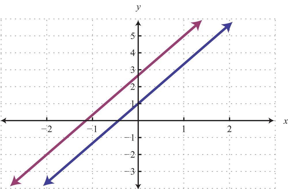 Y Intercept Example In slope-intercept form