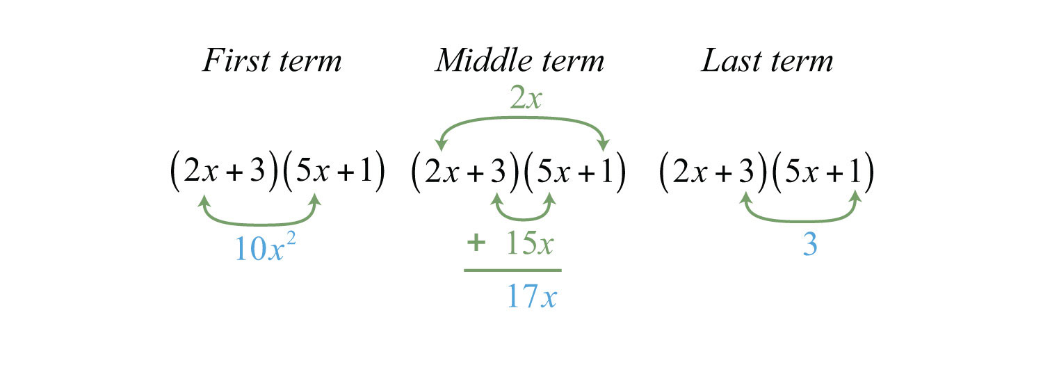 Factoring Trinomials Of The Form Ax^2 + Bx + C