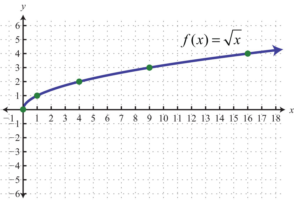 Square Root Function Examples Example 11 Given the function