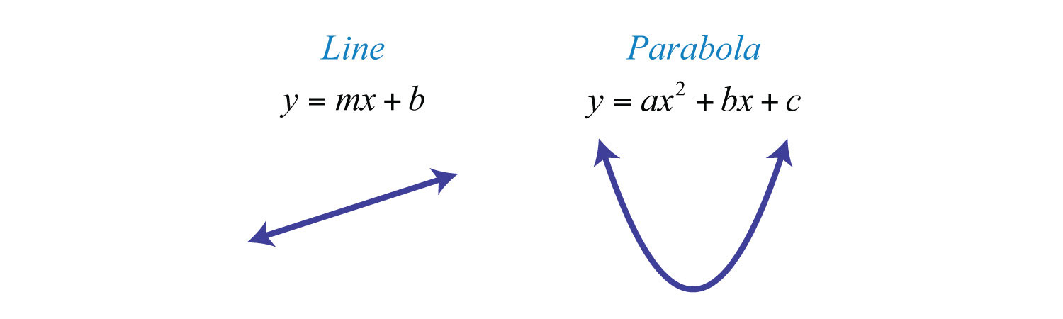 parabolas in real life. However, since a parabola is