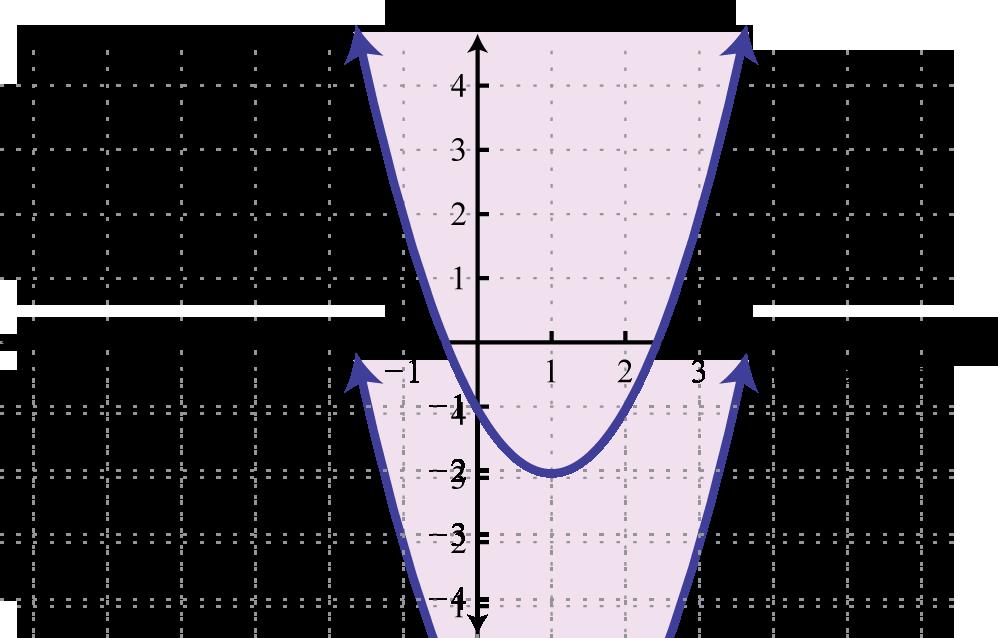 Intermediate Algebra 1.0 | FlatWorld