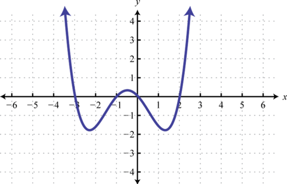 Intermediate Algebra 10 – Solving Polynomial Equations Worksheet