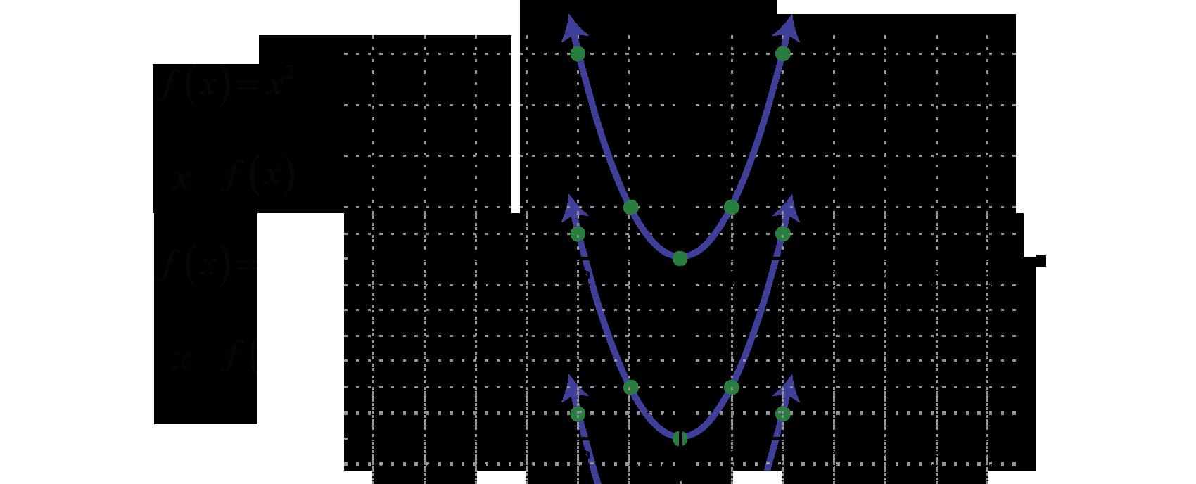 Intermediate Algebra  v  1 0Quadratic Function Table