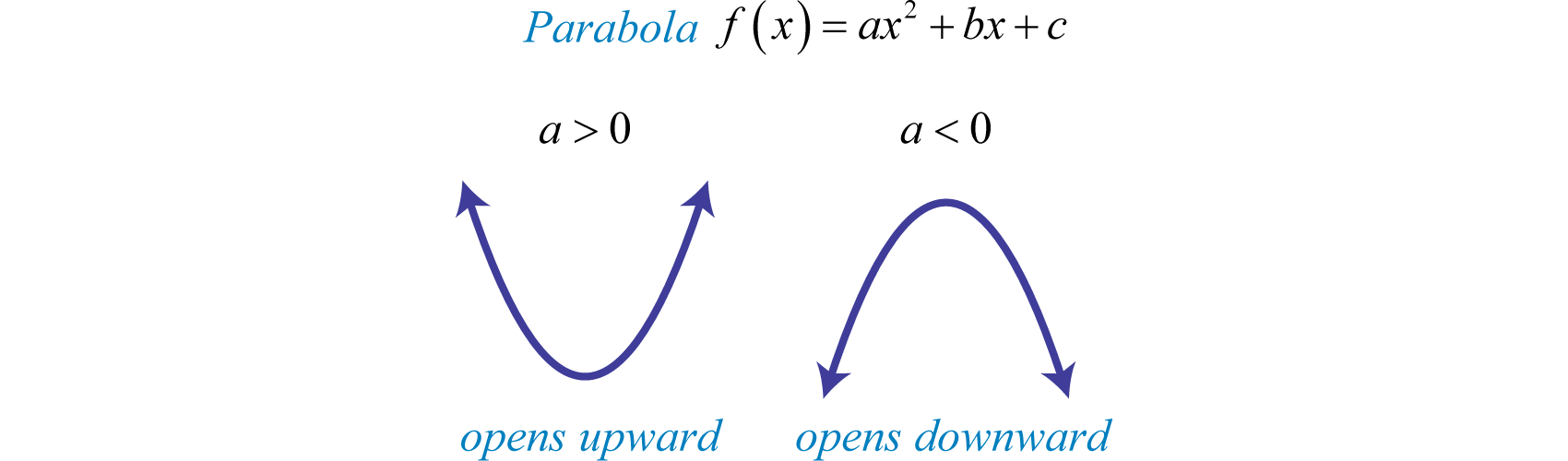 If The Leading Coefficient Is Negative, As In The Previous Example, Then  The Parabola Opens Downward If The Leading Coefficient Is Positive,