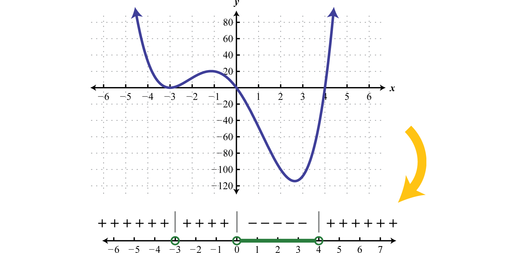 Certainly It May Not Be The Case That The Polynomial Is Factored Nor That  It Has Zero On One Side Of The Inequality To Model A Function Using A Sign  Chart,