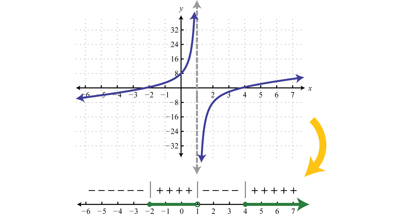 Notice That The Restriction X=1 Corresponds To A Vertical Asymptote Which  Bounds Regions Where The Function Changes From Positive To Negative