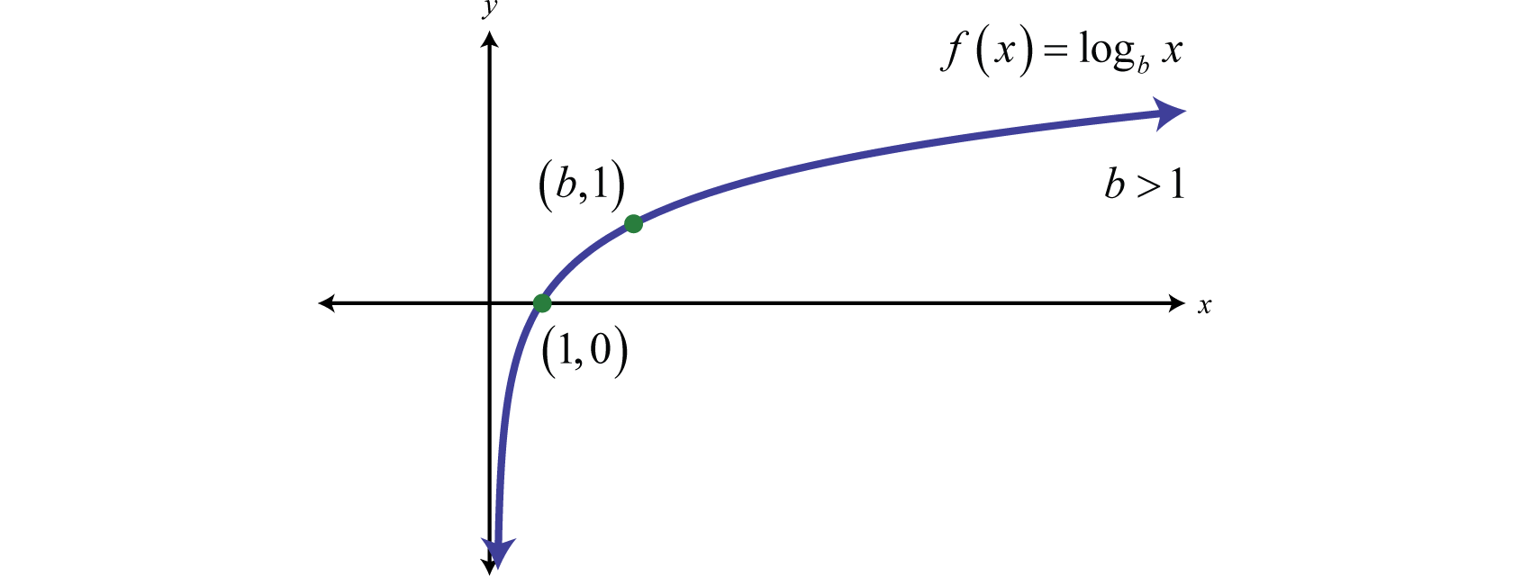 The Domain Consists Of Positive Real Numbers, (0,∞) And The Range Consists  Of All Real Numbers, (−∞,∞) The Yaxis, Or X=0, Is A Vertical Asymptote  And