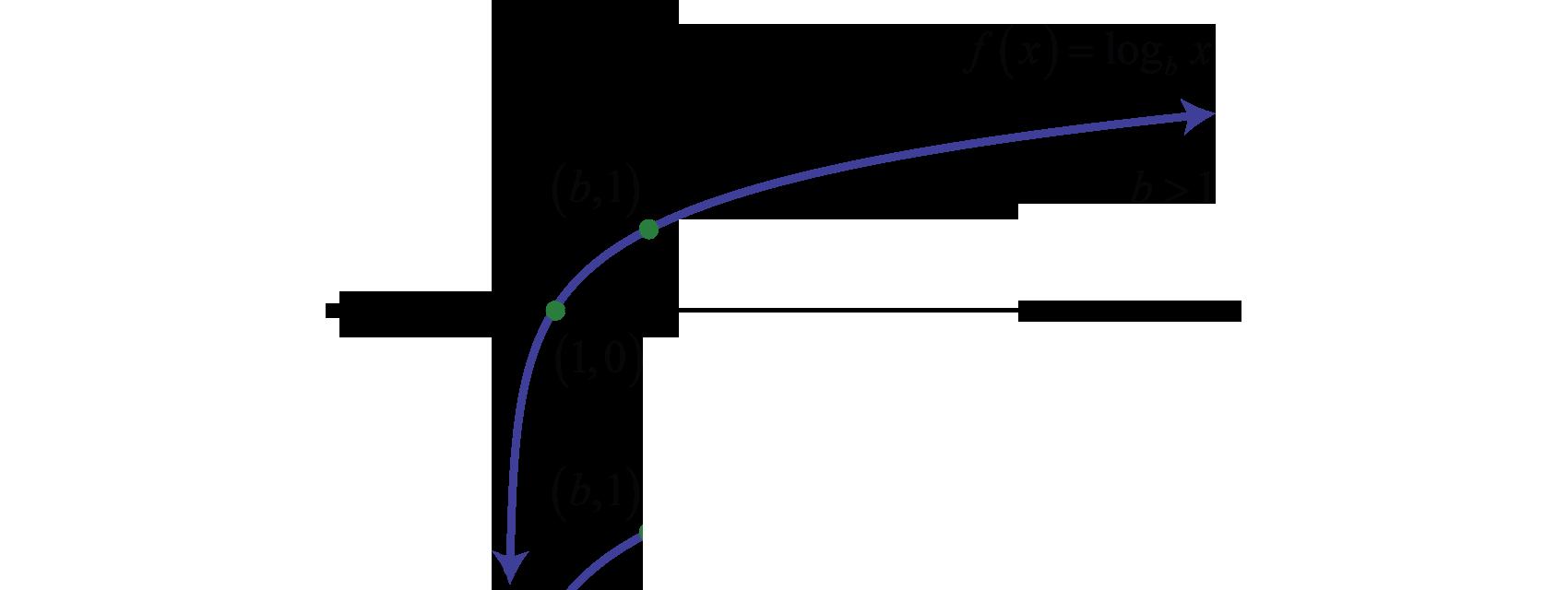 Intermediate Algebra 1.0 | FlatWorld Y Intercept Example