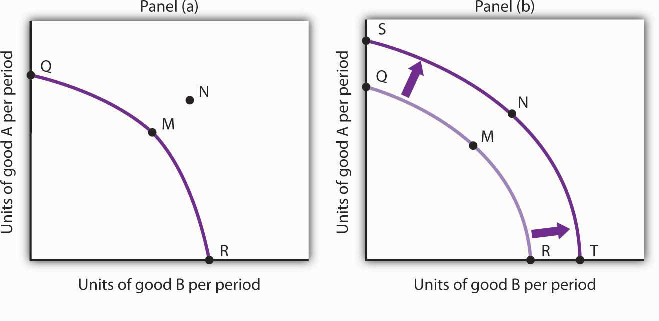 production possiblity curve A production possibilities curve (also called a production possibilities frontier) illustrates the possible combination of goods an economy can produce, subject to resource.