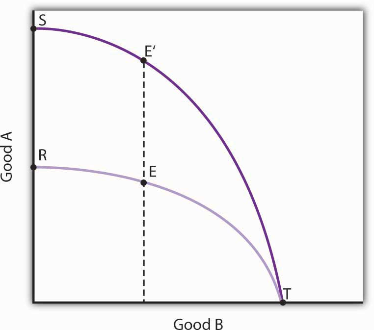 microeconomics the production possibilities curve essay