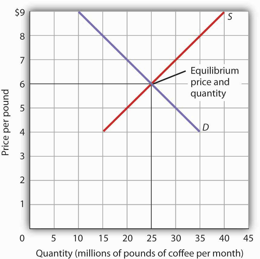 essay economics supply demand