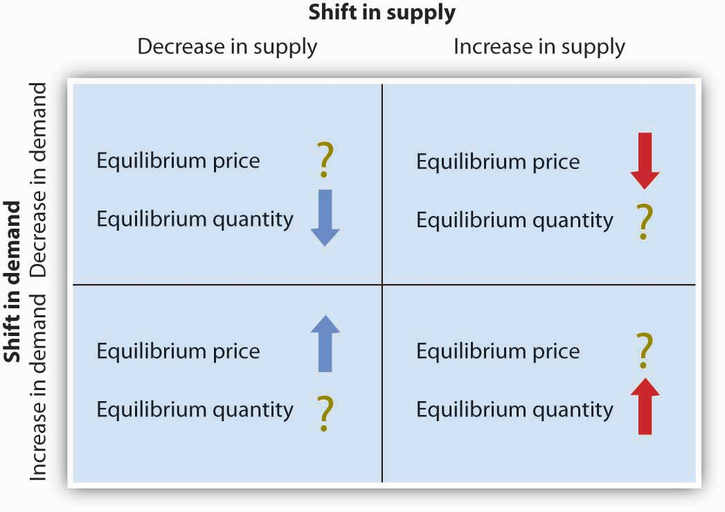 a discussion on the causes for shifts in supply and demand An increase in supply s with constant demand d will decrease the equilibrium   shifts the supply curve from s to s  1  the surplus causes consumers to bid.