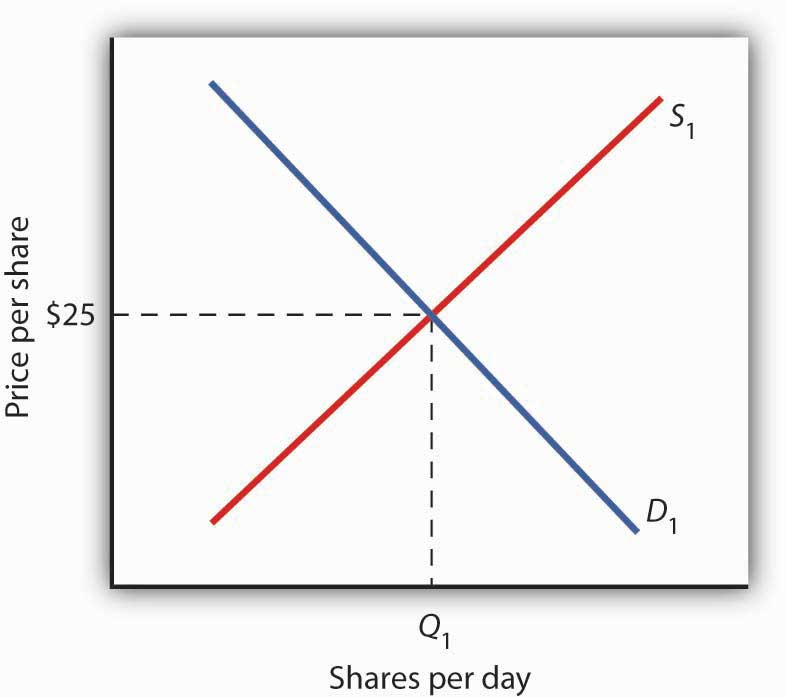 What is a Supply And Demand Curve Demand And Supply Curves d