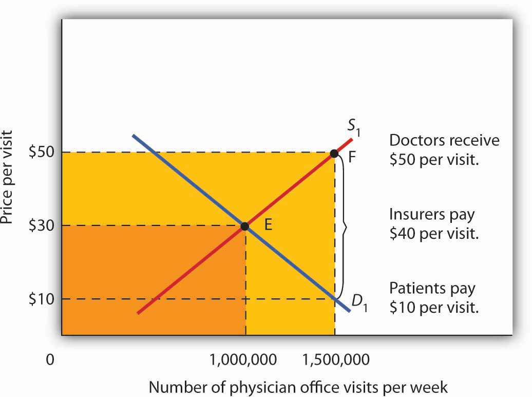 healthcare microeconomics Like most definitions in the study of economics, there are plenty of ways to answer the question, what is microeconomics discover the best answer here.