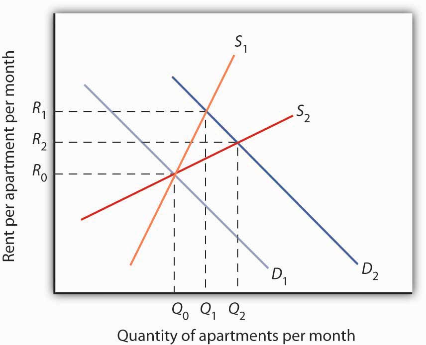 changes in supply demand and price essay Changes in supply and demand free custom written essay item • time/period considered • permanent or temporary price changes • price.