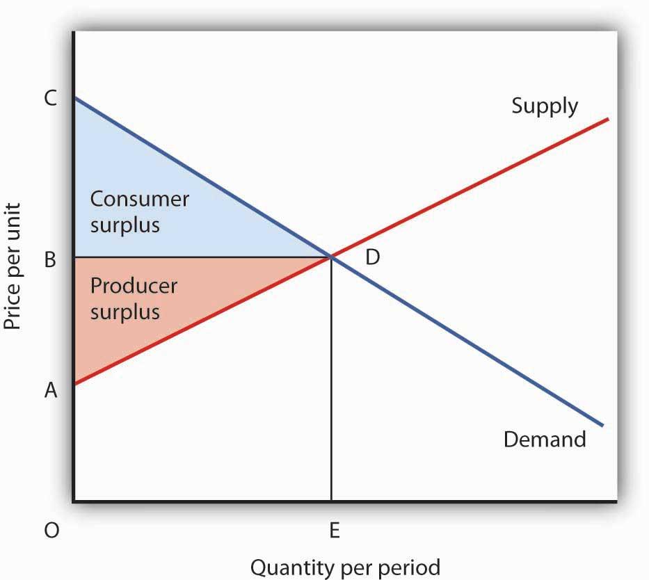 The Surplus