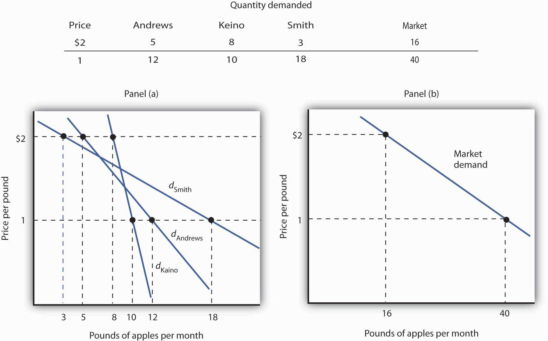 how market demand curve derived from individual demand curve What is individual demand and market demand save cancel already exists would you like to merge this question into it  this is how the individual demand curve is derived.