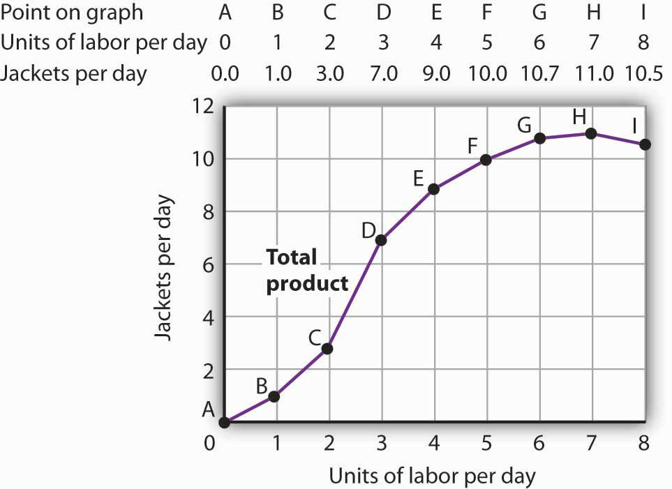 total product curve indicates relationship between science