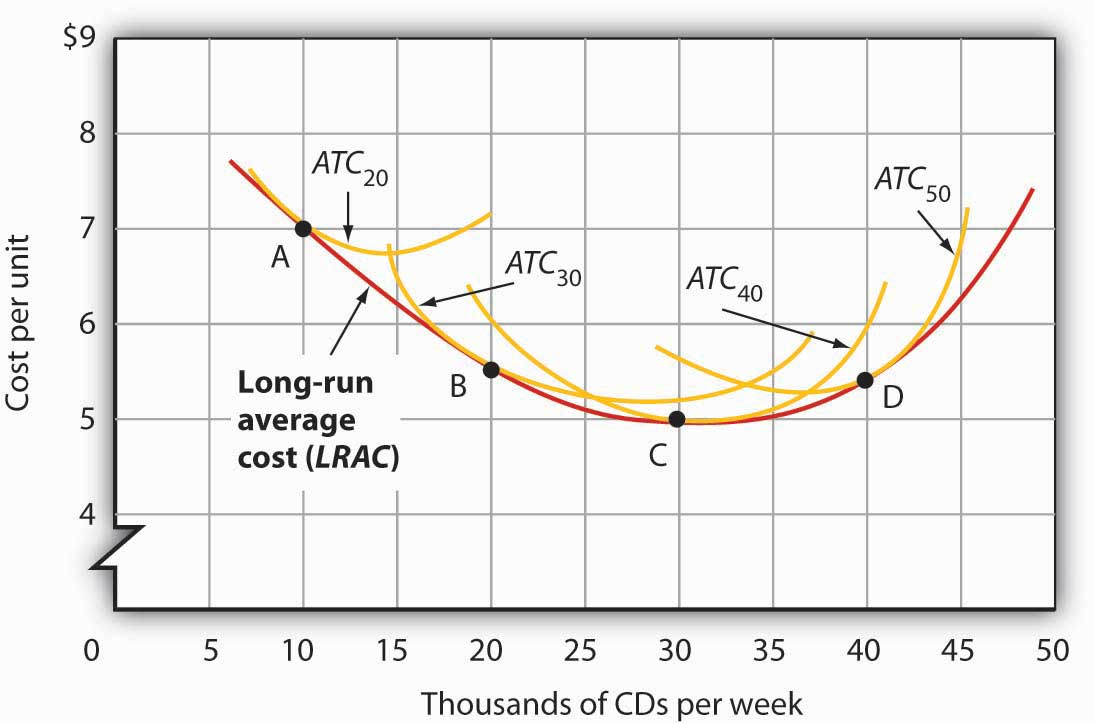 relationship between returns to scale and cost curves microeconomics