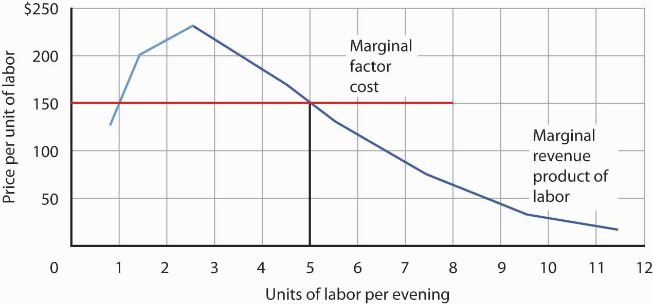 marginal cost and demand curve Get an answer for 'why is the marginal cost curve in the short-run u-shaped' and find homework help for other economics questions at enotes.