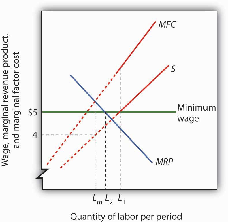 A Monopsony Employer Faces A Supply Curve S, A Marginal Factor Cost Curve  MFC, And A Marginal Revenue Product Curve MRP. It Maximizes Profit By  Employing L ...