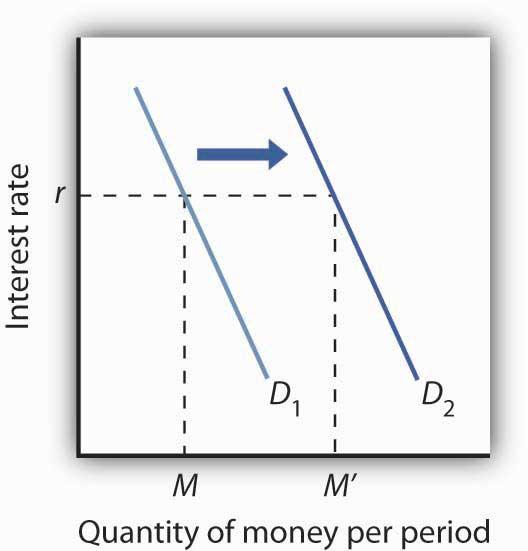 Flat World Money Supply Interest Rate Economics