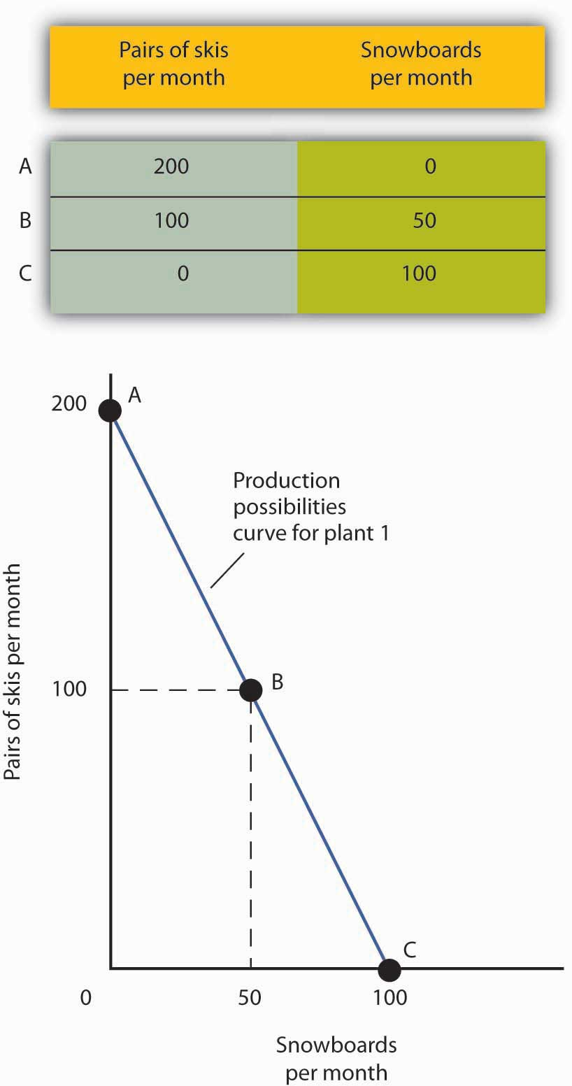 production possibilities curve shows the relationship between of