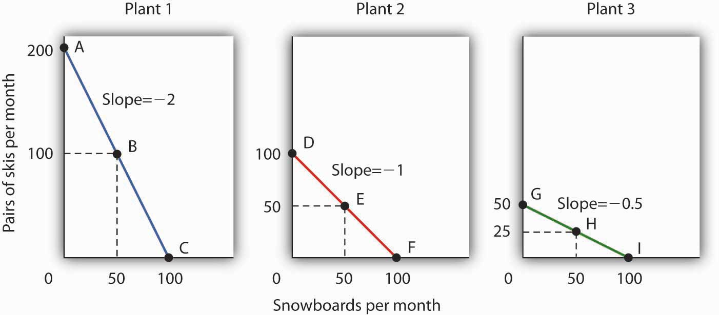 The Slopes Of The Production Possibilities Curves For Each Plant Differ  The Steeper The Curve, The Greater The Opportunity Cost Of An Additional  Snowboard
