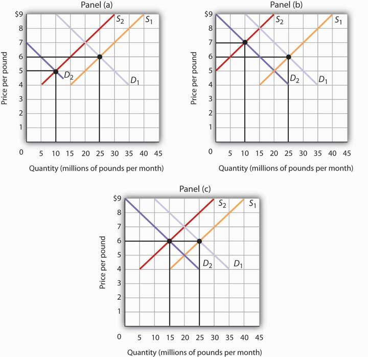 analysis of factors for changes in demand and how they effect equilibrium price and quantity Change in demand vs change in quantity demanded equilibrium price effects of supply and demand in supply and demand analysis, equilibrium means that the.