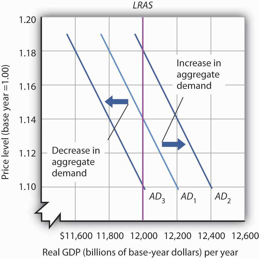 classical aggregate demand curve It is represented by the aggregate-demand curve, which describes the  new  classical macroeconomics, from the concise encyclopedia of economics.