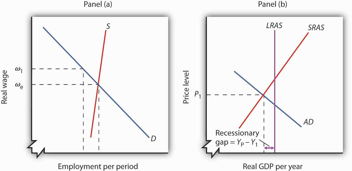 principles of macroeconomics 1 0 flatworld recessionary and inflationary gaps