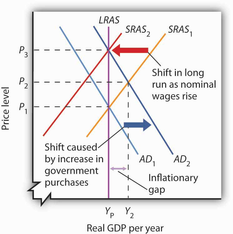 The impact of any exogenous adverse supply shock on the open economy
