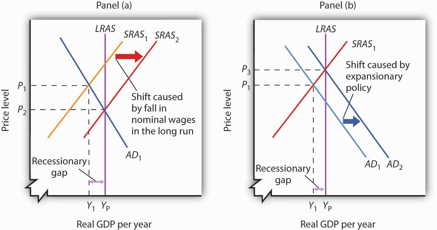 Principles of Macroeconomics 1.0 | FlatWorld