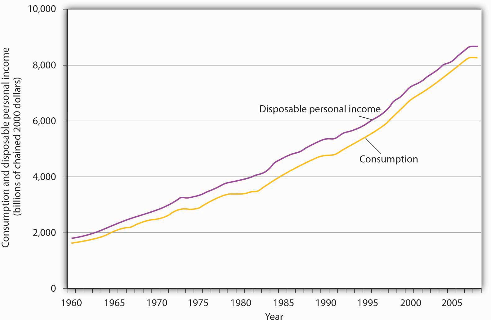 Correlation and Dependence and Disposable Income Paper