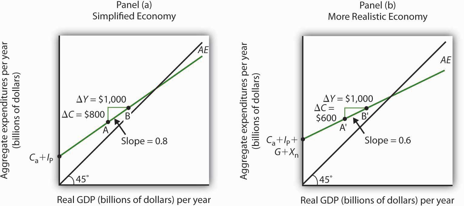 What is INVESTMENT FUNCTION in terms of ECONOMICS?