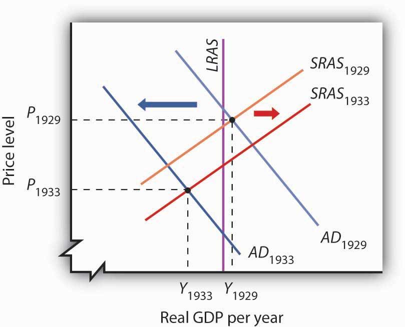Macroeconomic model